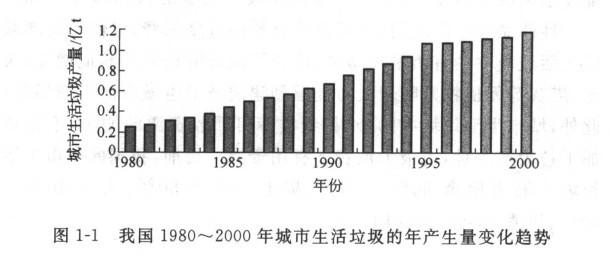 世界上产量最大的水果_垃圾人均产量